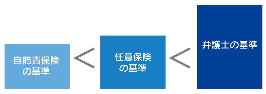 3つの基準