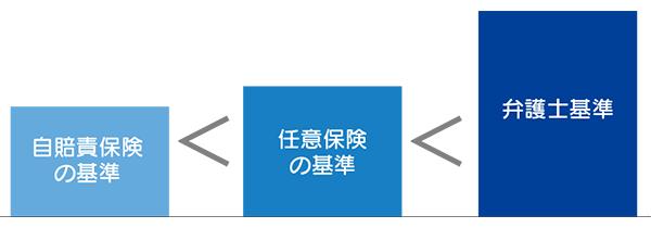 3つの基準 説明図